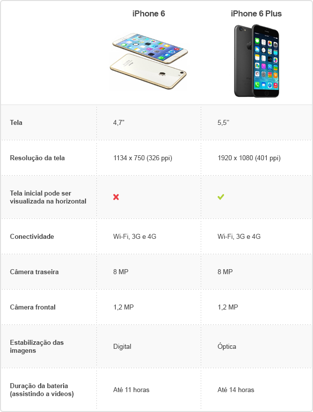 Comparativo iPhone 6 e iPhone 6 Plus